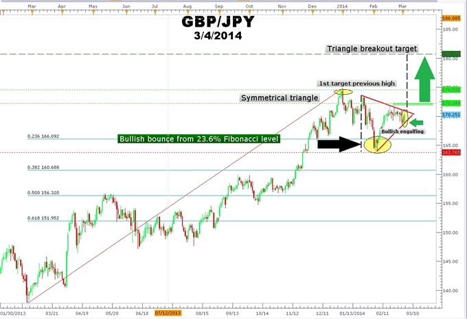 Trade_GBPJPY_Using_Fibonacci_and_the_Forex_Triangle_Chart_Pattern_body_Picture_1.png, Trade GBPJPY Using Fibonacci and the Forex Triangle Chart Pattern