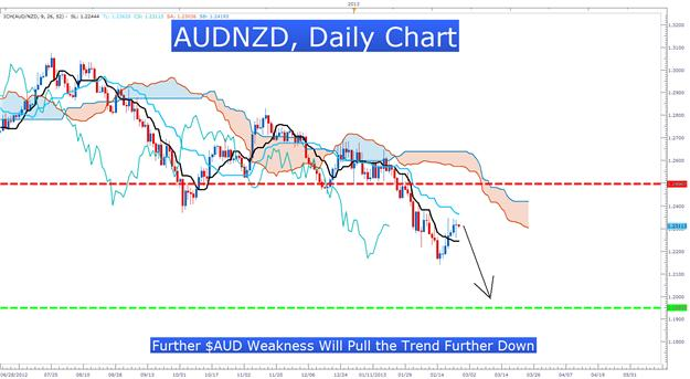 Learn_Forex_AUDNZD_Ichimoku_Sell_Signal_body_Picture_3.png, Use Ichimoku to Identify Trend Entries & Risk With High Volatility