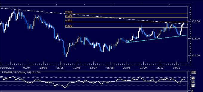 Forex_Analysis_GBPJPY_Classic_Technical_Report_11.20.2012_body_Picture_1.png, Forex Analysis: GBP/JPY Classic Technical Report 11.20.2012