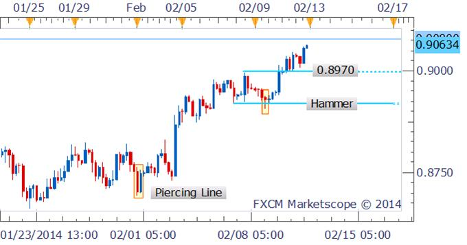 Forex_Strategy_AUDUSD_Continues_Gains_Post_Hammer_Formation_body_Picture_1.png, Forex Strategy: AUD/USD Continues Gains Post Hammer Formation