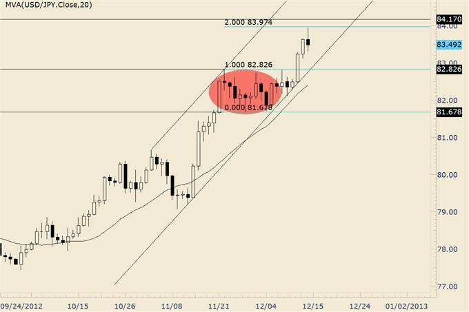 Forex_Analysis_Euro_Completes_Year_Long_Bullish_Base_body_usdjpy_1.png, Forex Analysis: Euro Completes Year Long Bullish Base