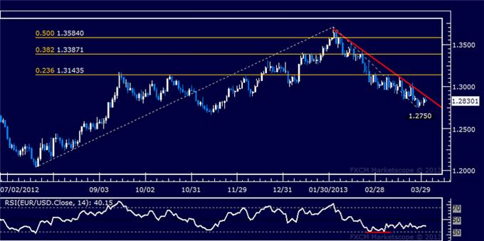 Forex_EURUSD_Technical_Analysis_04.02.2013_body_Picture_5.png, EUR/USD Technical Analysis 04.02.2013