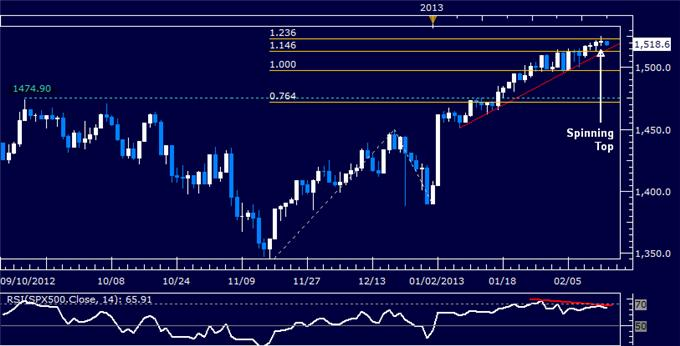 Forex_Dollar_at_Risk_Below_2012_High_SP_500_Looking_Top-Heavy_body_Picture_6.png, Dollar at Risk Below 2012 High, S&P 500 Looking Top-Heavy