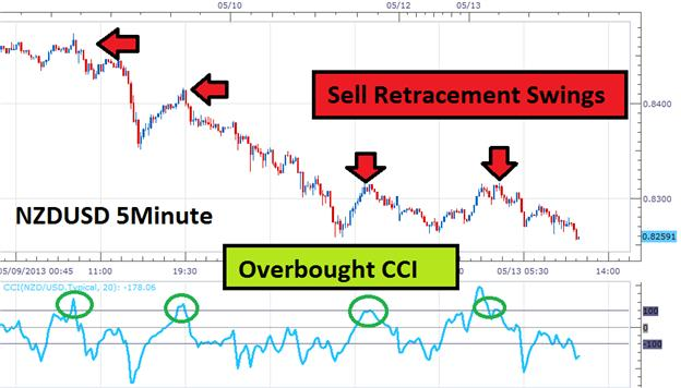 Retracement_Trading_for_Scalpers_body_Picture_1.png, Retracement Trading for Scalpers