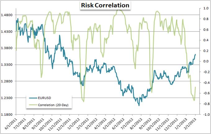 EURUSD_and_Yen_Crosses_Mislead_Measure_of_Risk_Trends_body_Picture_7.png, Forex Strategy: EUR/USD and Yen Crosses Mislead Measure of Risk Trends