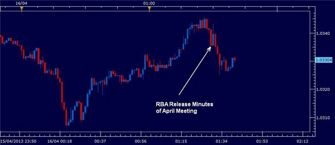Australian_Dollar_Slightly_Lower_After_RBA_Minutes_Gold_Losses_body_rba_minutes_april_2013.png, Australian Dollar Slightly Lower After RBA Minutes, Gold Losses