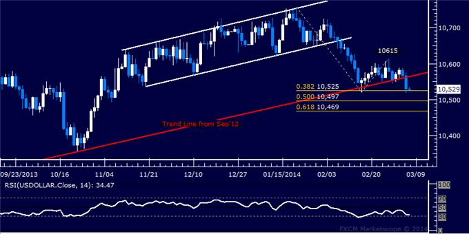 dailyclassics_us_dollar_index_body_Picture_2.png, US Dollar Technical Analysis: Uptrend Ready to Resume?