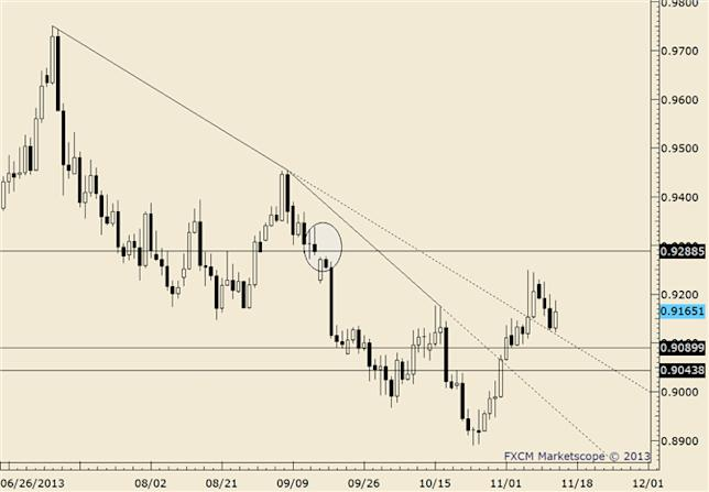 eliottWaves_usd-chf_body_usdchf.png, FOREX Technical Analysis: USD/CHF Responds to Support Cluster