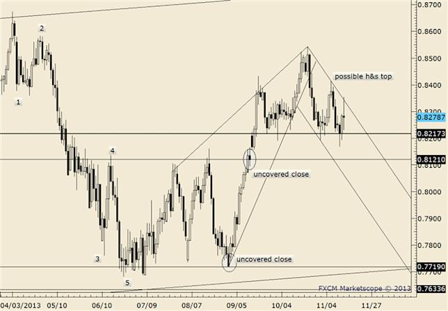 eliottWaves_nzd-usd_body_nzdusd.png, FOREX Technical Analysis: NZD/USD Inside Day Forms after 2012 High is Recorded