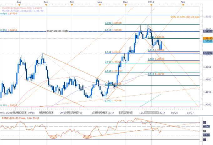Forex_EURAUD_Scalps_Eye_Channel_Breakout-_Bias_Bullish_above_1.5020_body_Picture_2.png, EURAUD Scalps Eye Channel Breakout- Bias Bullish above 1.5020