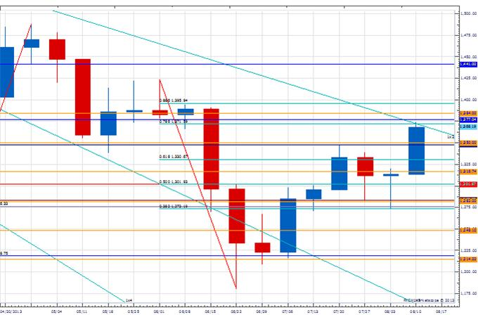 WPT_gold_body_Picture_1.png, Weekly Price & Time: Gold Breaks Major Resistance