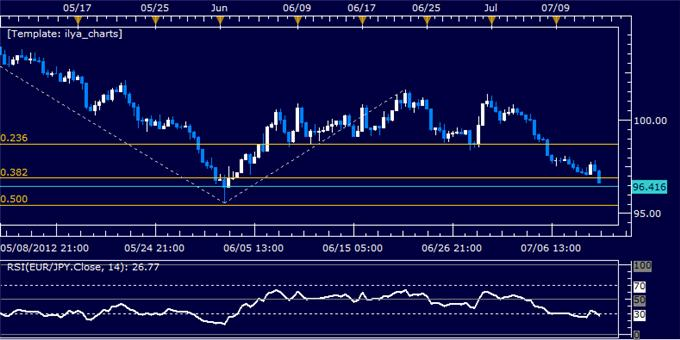 EURJPY_Classic_Technical_Report_07.12.2012_body_Picture_5.png, EURJPY Classic Technical Report 07.12.2012