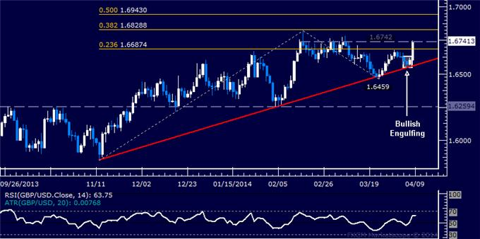 dailyclassics_gbp-usd_body_Picture_11.png, Forex: GBP/USD Technical Analysis – Double Top Back in Focus
