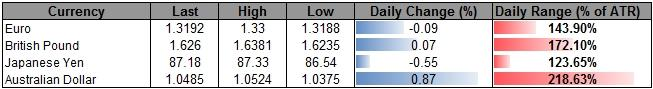 Forex_USDOLLAR_Struggles_Ahead_of_FOMC_Minutes-_AUD_Top_in_Place_body_ScreenShot135.png, Forex: USDOLLAR Struggles Ahead of FOMC Minutes- AUD Top in Place