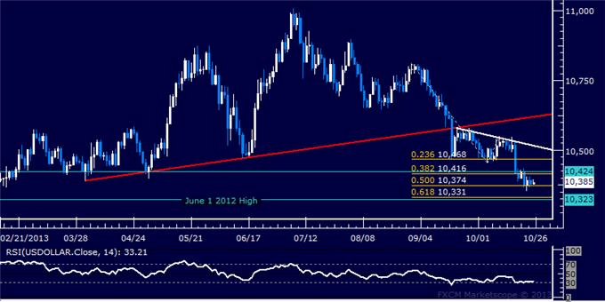 Forex_US_Dollar_Stalls_at_Chart_Support_SPX_500_May_Turn_Lower_body_Picture_5.png, US Dollar Stalls at Chart Support, SPX 500 May Turn Lower