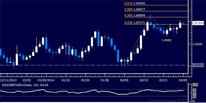 dailyclassics_gbp-usd_body_Picture_9.png, Forex: GBP/USD Technical Analysis – A Top in Place Sub-1.66?