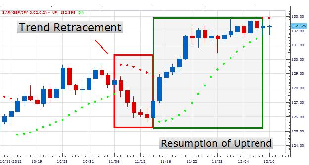 Learn_Forex_Trading_Trends_With_PSAR_body_Picture_2.png, Learn Forex: Trading Trends with PSAR
