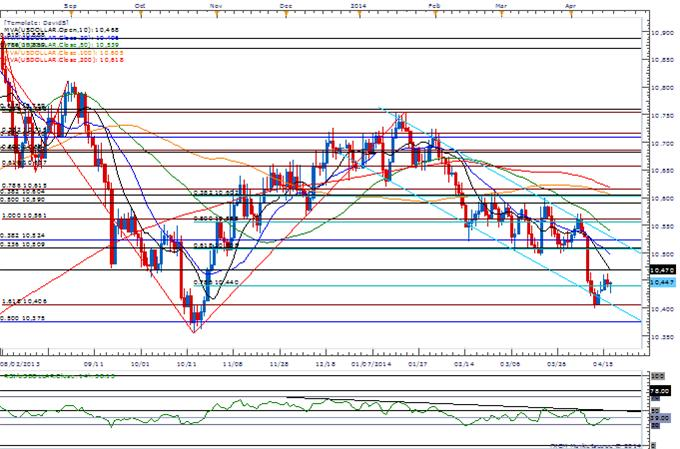 AUD-USD-Holds-0.9330-Support-For-Now--Waiting-for-Bearish-RSI-Trigger_body_Picture_3.png, AUD/USD Holds 0.9330 Support For Now- Waiting for Bearish RSI Trigger