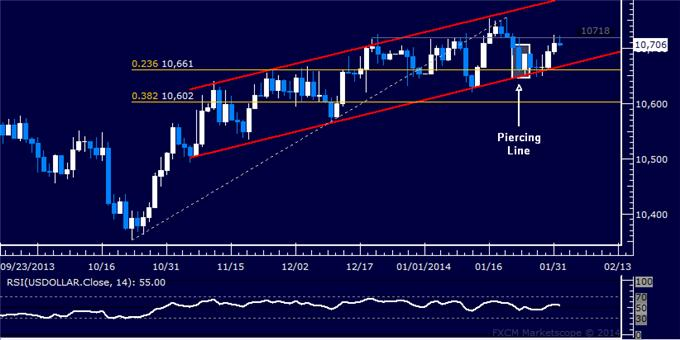 Forex_Dollar_Rally_Meets_Chart_Resistance_SPX_500_Aiming_Higher_body_Picture_5.png, Dollar Rally Meets Chart Resistance, SPX 500 Aiming Higher