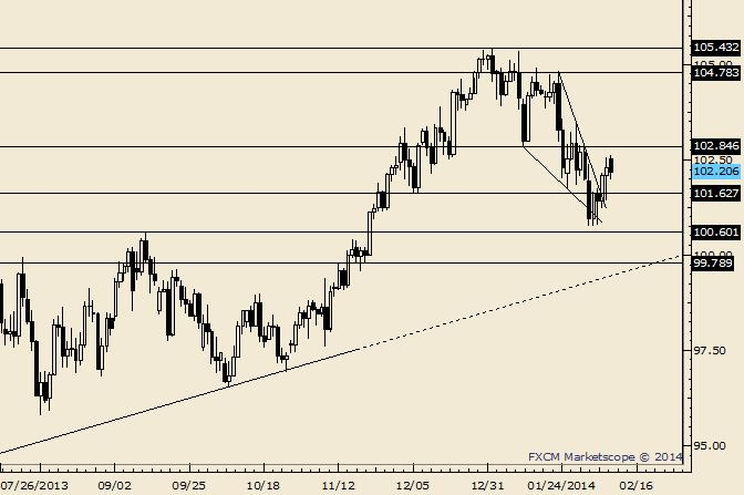 eliottWaves_usd-jpy_1_body_Picture_6.png, USD/JPY Drop from Top a Wedge?