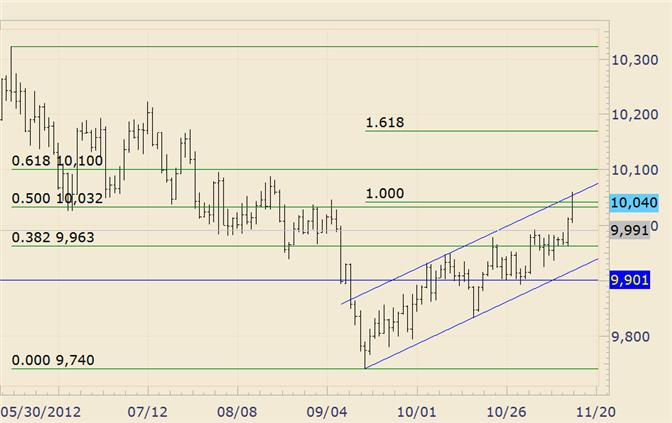 FOREX_Technical_Analysis_USDOLLAR_Rally_Stalls_at_Channel_Resistance_body_usdollar.png, FOREX Technical Analysis: USDOLLAR Rally Stalls at Channel Resistance