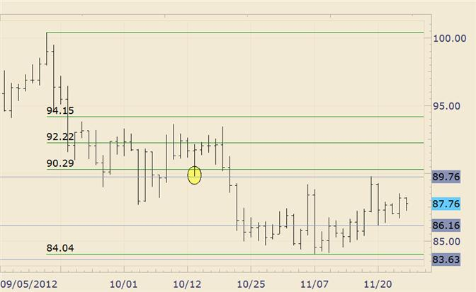 Commodity_Technical_Analysis_Crude_is_Constructive_above_86_body_crude.png, Commodity Technical Analysis: Crude is Constructive above 86