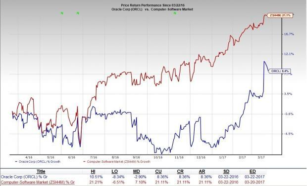 Sand Hill Global Advisors LLC Has $223000 Position in Oracle Co. (ORCL)