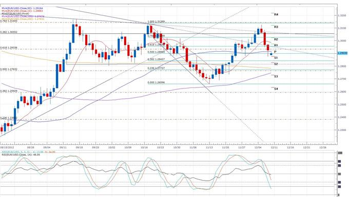 Italian_GDP_Declines_for_a_Fifth_Quarter_body_eurusd_daily_chart.png, Forex News: Italian GDP Declines for a Fifth Quarter