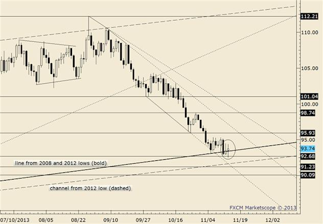 eliottWaves_oil_body_crude.png, Crude Doing Best to Hold Up at Trendline