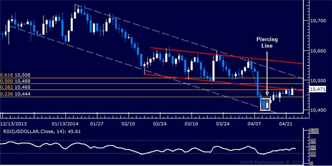 dailyclassics_us_dollar_index_body_Picture_12.png, Forex: US Dollar Technical Analysis – Pullback Meets Support