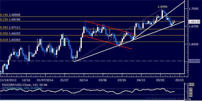 GBP/USD Technical Analysis – Key Trend Line Still in Play