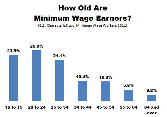 Thumbnail image for BLS_Minimum_Wage_Age.PNG