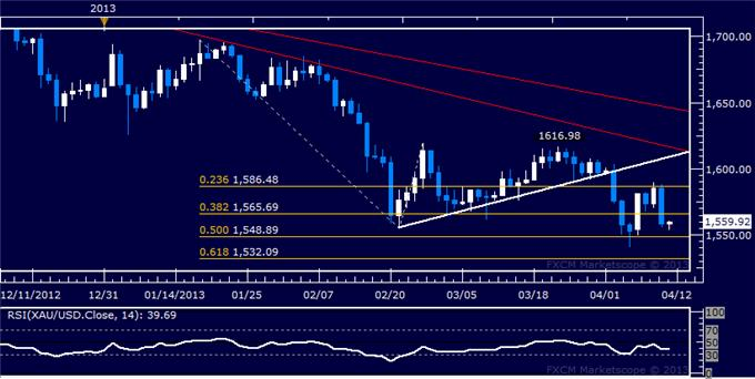 Forex_Dollar_Stalls_at_Resistance_as_SP_500_Accelerates_Higher_Anew_body_Picture_7.png, Dollar Stalls at Resistance as S&P 500 Accelerates Higher Anew