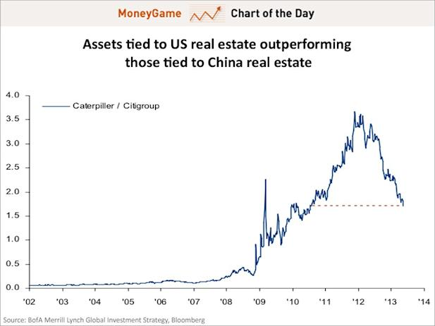 Chart of the day shows assets tied to us real estate outperforming those tied to china real estate, may 2013
