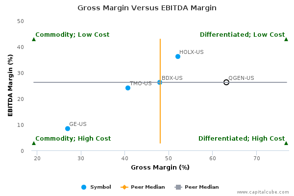 QIAGEN NV :QGEN-US: Earnings Analysis: 2016 By the Numbers ...