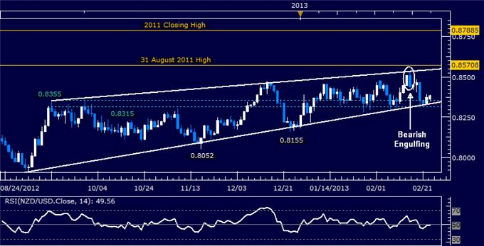 Forex_NZDUSD_Technical_Analysis_02.25.2013_body_Picture_5.png, NZD/USD Technical Analysis 02.25.2013