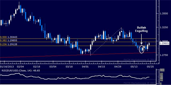 Forex_EURUSD_Technical_Analysis_05.24.2013_body_Picture_5.png, EUR/USD Technical Analysis 05.24.2013
