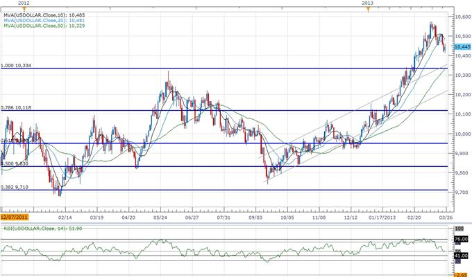 Forex_USD_Rallies_on_Flight_to_Safety-_Euro_Hit_by_Cyprus_Precedence_body_ScreenShot097.png, USD Rallies on Flight to Safety- Euro Hit by Cyprus Precedence