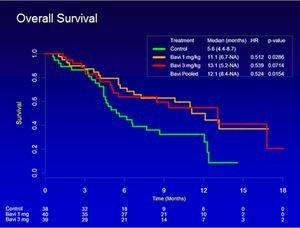 Interim Data From Peregrine's Phase II Trial in Second-Line Non-Small Cell Lung Cancer Demonstrate Doubling of Median Overall Survival in Bavitiximab-Containing Arms