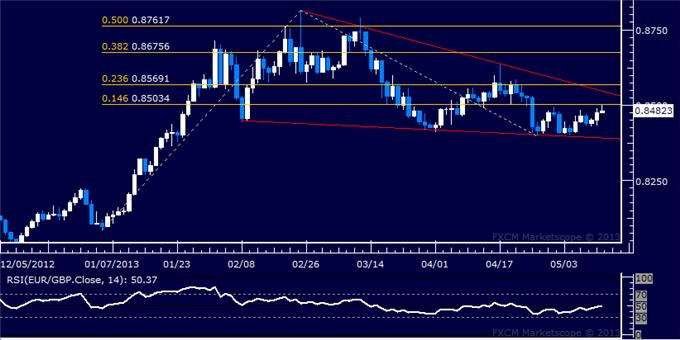 Forex_EURGBP_Technical_Analysis_05.14.2013_body_Picture_5.png, EUR/GBP Technical Analysis 05.14.2013