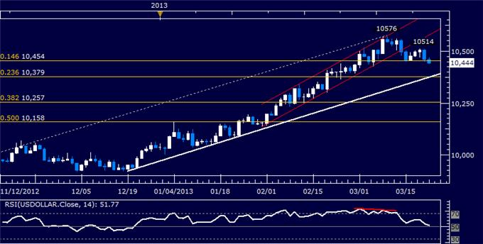 Forex_US_Dollar_Turns_Lower_Anew_SP_500_Hovers_at_Support_body_Picture_5.png, US Dollar Turns Lower Anew, S&P 500 Hovers at Support