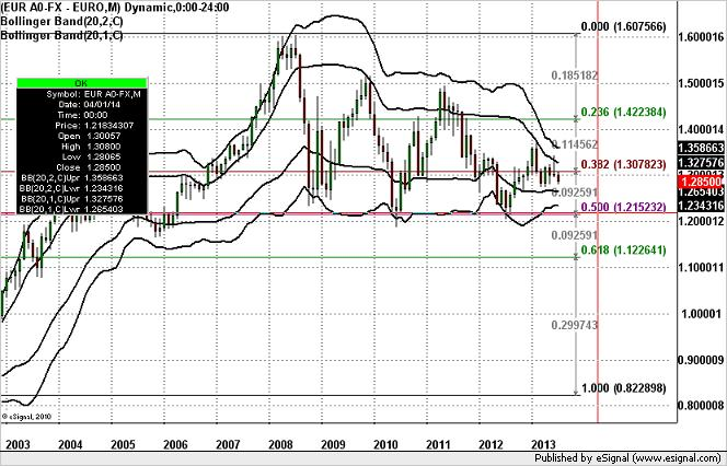 The_Critical_EURUSD_Factor_to_Watch_body_GuestCommentary_KathyLien_July8B.png, The Critical EUR/USD Factor to Watch
