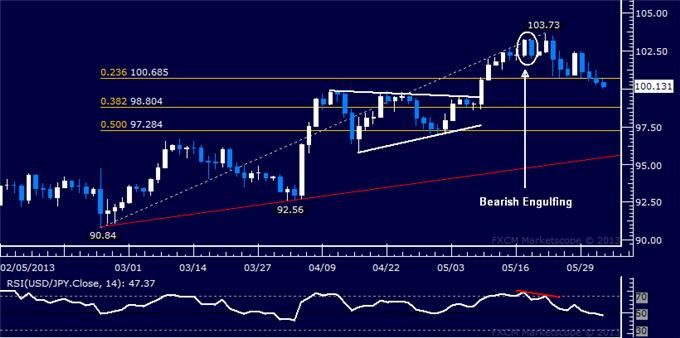 Forex_USDJPY_Technical_Analysis_06.03.2013_body_Picture_5.png, USD/JPY Technical Analysis 06.03.2013