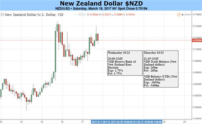 RBNZ Holds Official Cash Rate Steady At 1.75%