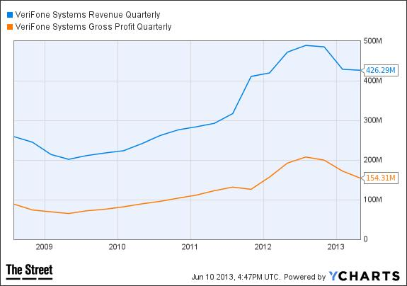 PAY Revenue Quarterly Chart