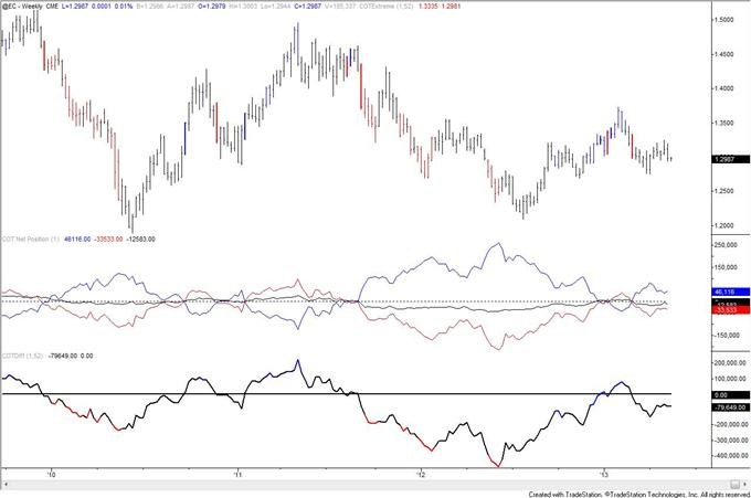 Swiss_Franc_Trend_Long_Term_Signal_from_COT_body_eur.png, Swiss Franc Trend Long Term Signal from COT