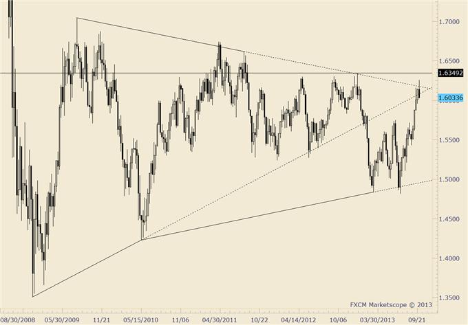 British_Pound_Reverses_body_gbpusd.png, GBP/USD Reverses from Major Market Level; Know these Levels Now