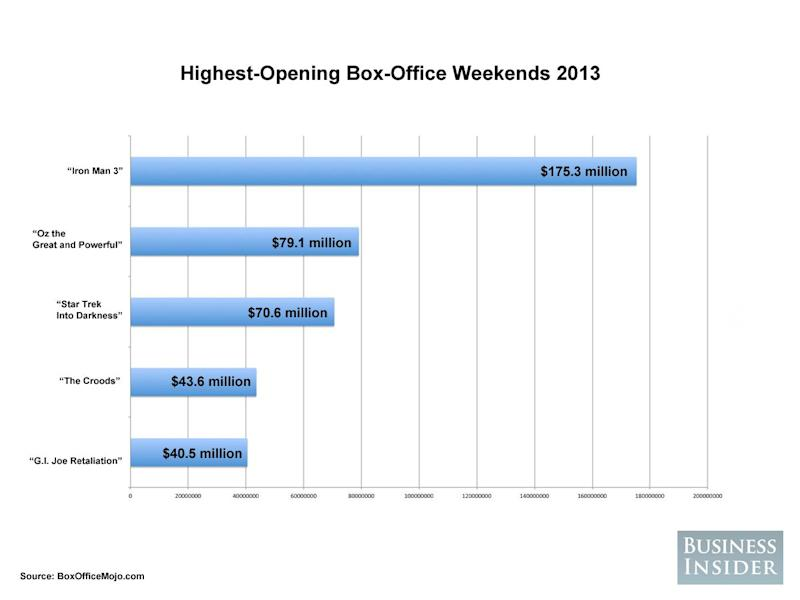 highest box office openings 2013
