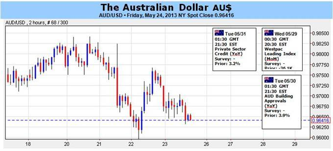 Australian_Dollar_May_Have_Scope_to_Rise_Amid_Profit-Taking_body_AUD.jpg, Australian Dollar May Have Scope to Rise Amid Profit-Taking