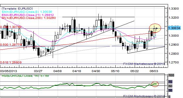 Aussie_Kiwi_Back_on_the_Schneid_EURUSD_Holds_Below_13100_body_x0000_i1028.png, Aussie, Kiwi Back on the Schneid; EUR/USD Holds Below $1.3100
